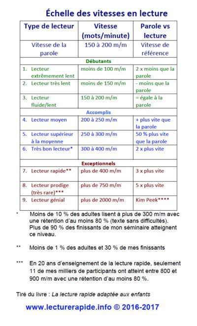 lecturerapide.info.echelledesvitesse.png