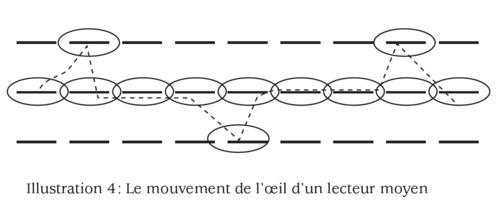 www.lecturerapide.info.mouvement%20de%20l%27oeil1.png