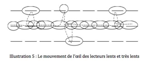 www.lecturerapide.info.mouvement%20de%20l%27oeil2.png